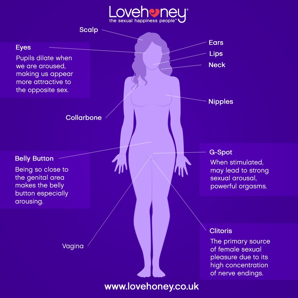 Did you know women have 26 erogenous zones!